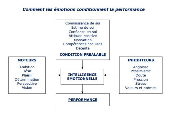 les émotions conditionnent la performance
