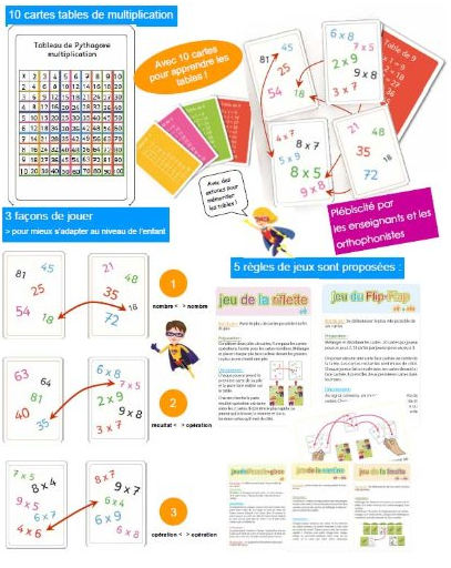 13 mani res d 39 apprendre les tables de multiplication autrement for Jeu des multiplications
