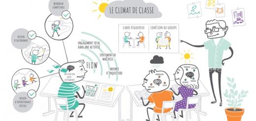 climat de classe positif