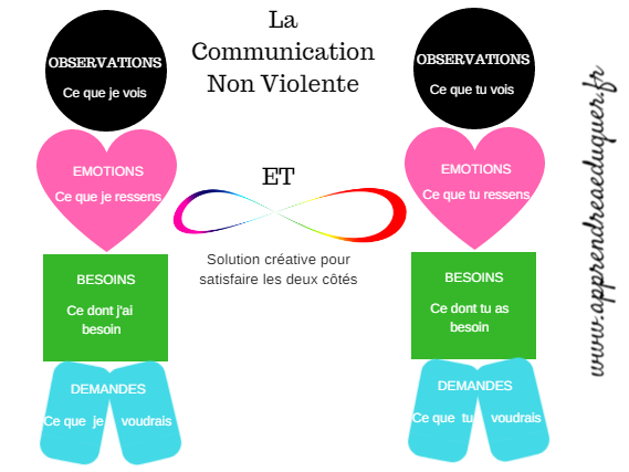 schema-la-communication-non-violente