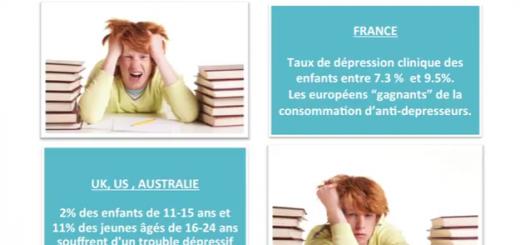 santé mentale enfants france