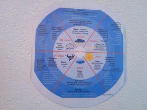 la roue des émotions pour enfants