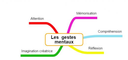 mind map gestes mentaux gestion mentale