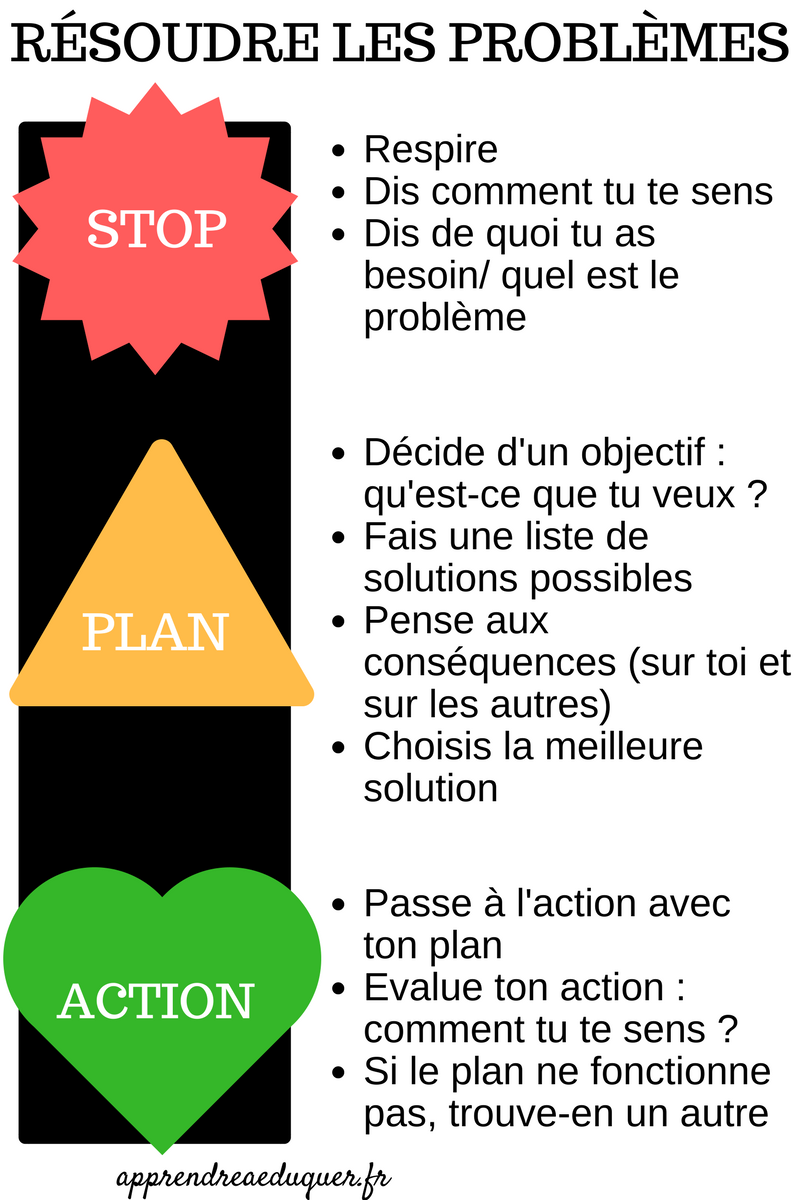 STOP-PLAN-ACTION