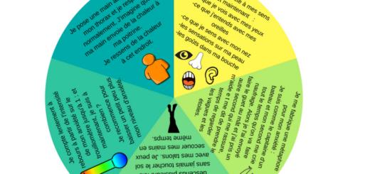 roue anti anxiété enfants