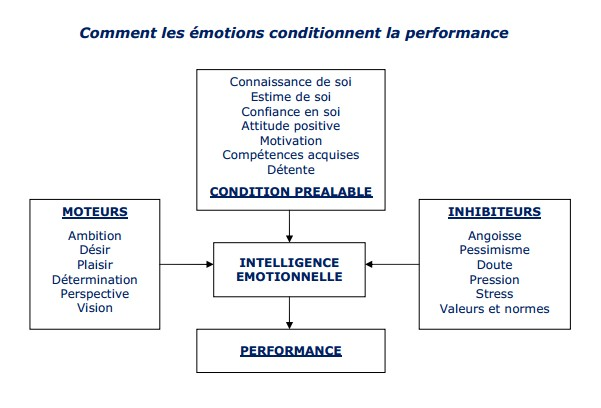les émotions conditionnent la performance