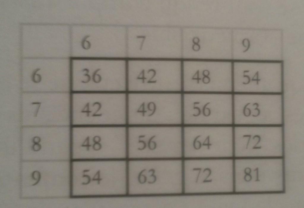 tables de multiplication apprentissages autonomes