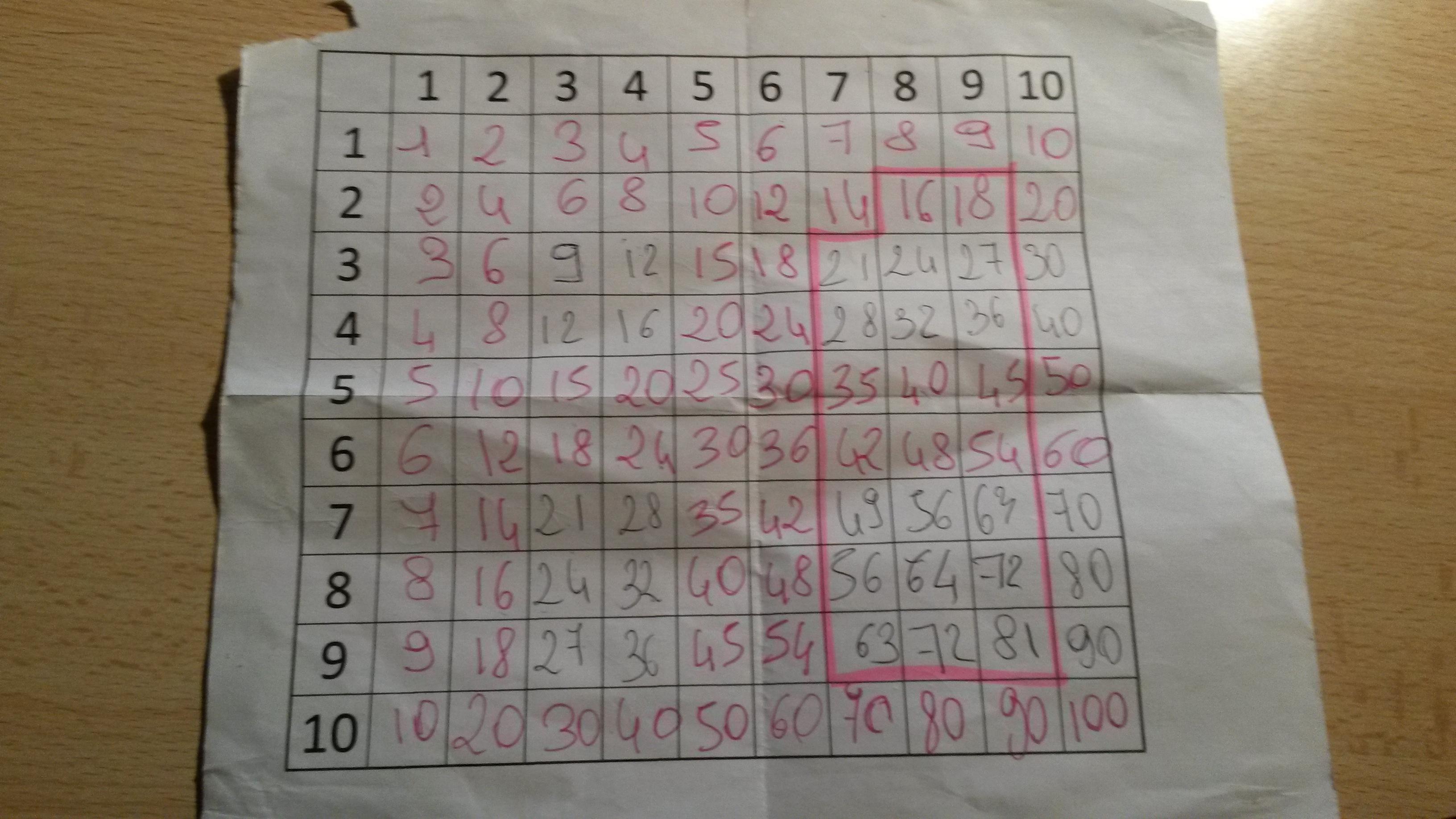 13 Manieres D Apprendre Les Tables De Multiplication Autrement