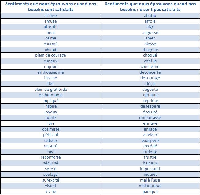 liste des sentiments cnv