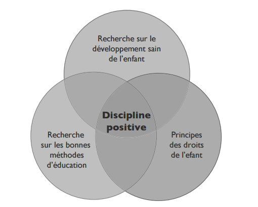 présentation discipline positive