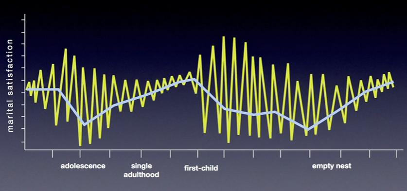 courbe du bonheur parents