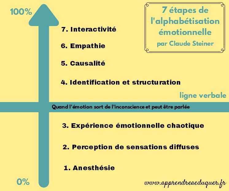 étapes alphabétisation émotionnelle