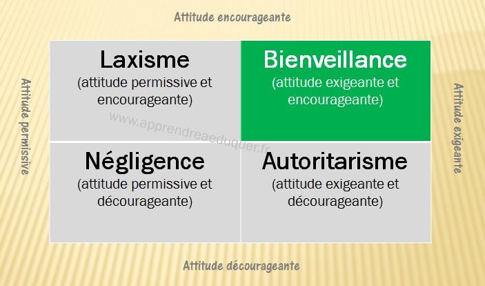 tableau-definition-bienveillance