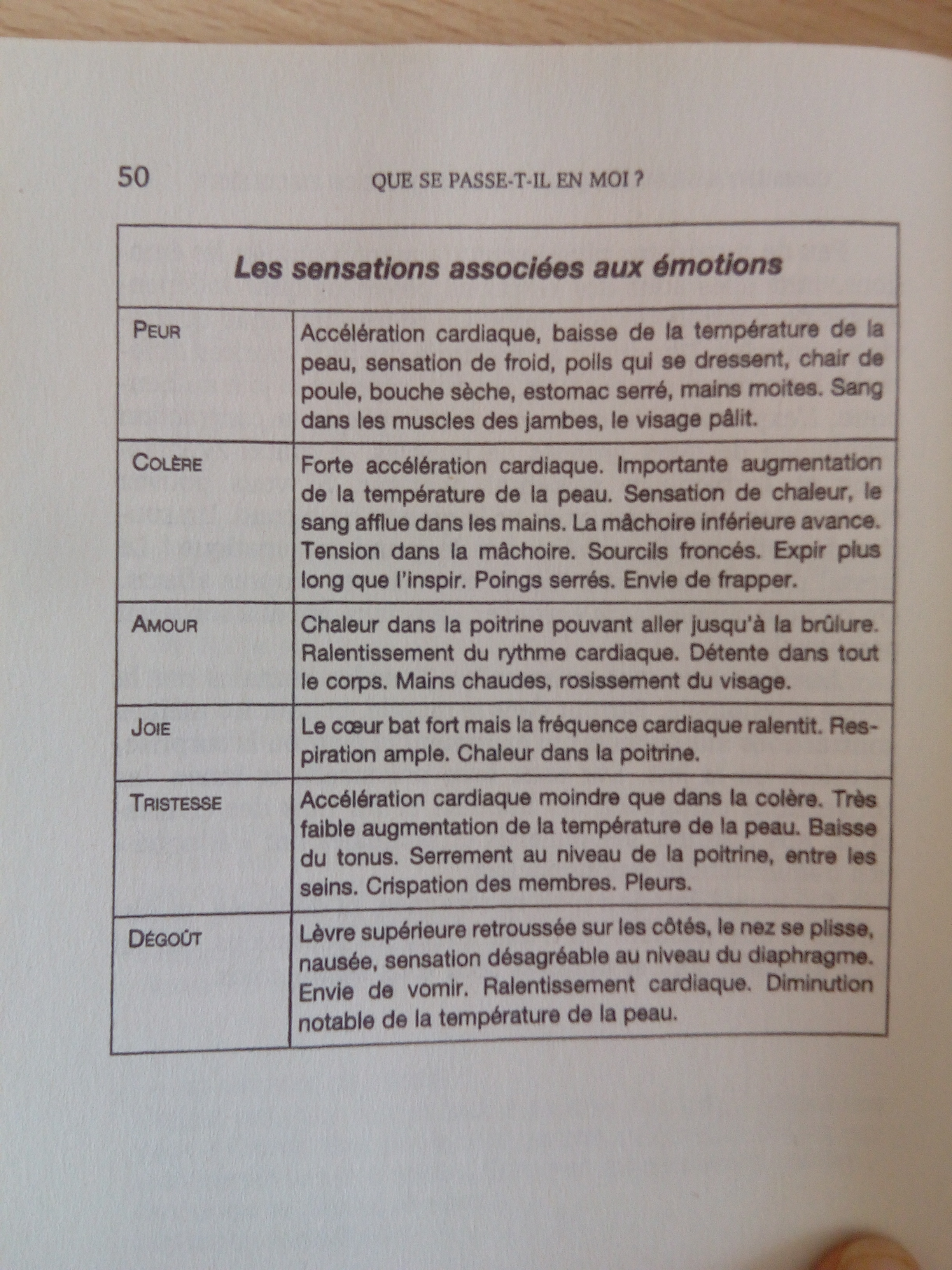 Abecedaire Emotionnel La Difference Entre Emotions Sensations Sentiments Et Humeurs