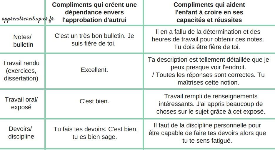 comment complimenter les enfants
