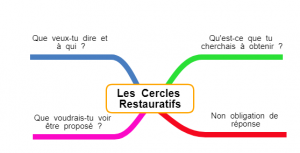 cercles restauratifs écoles démocratiques