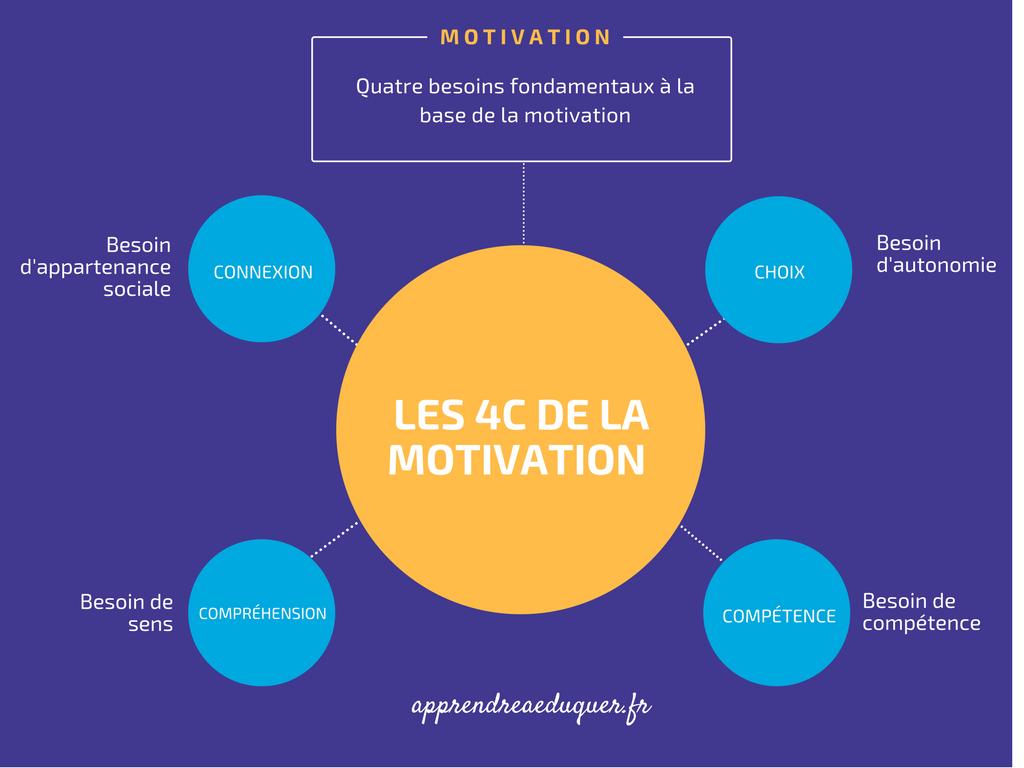 Les 4 besoins de la motivation