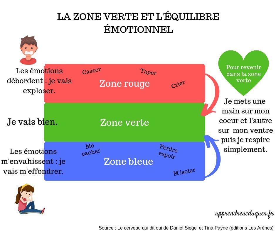 la zone verte et l'équilibre émotionnel