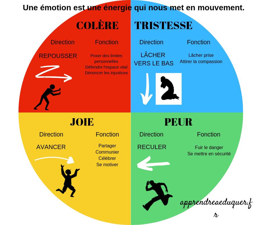 les directions des émotions