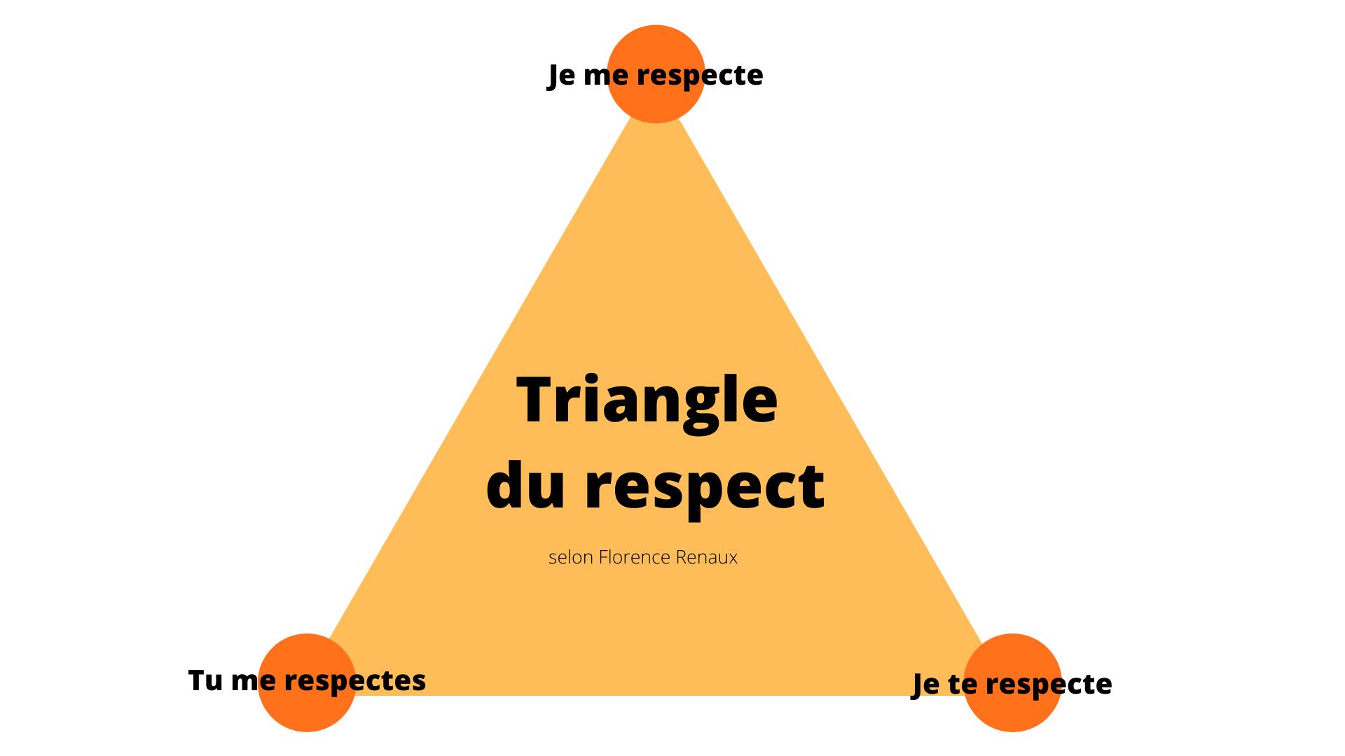 Triangle du respect