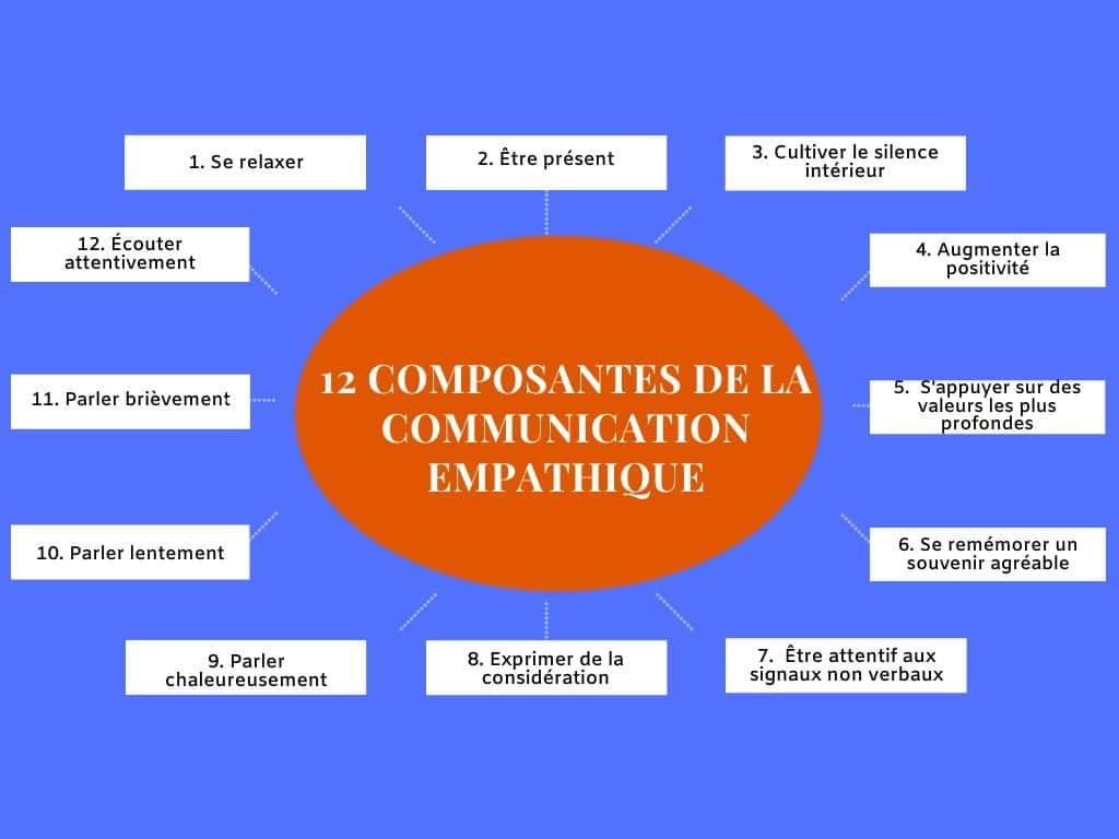 12 composantes de la communication empathique