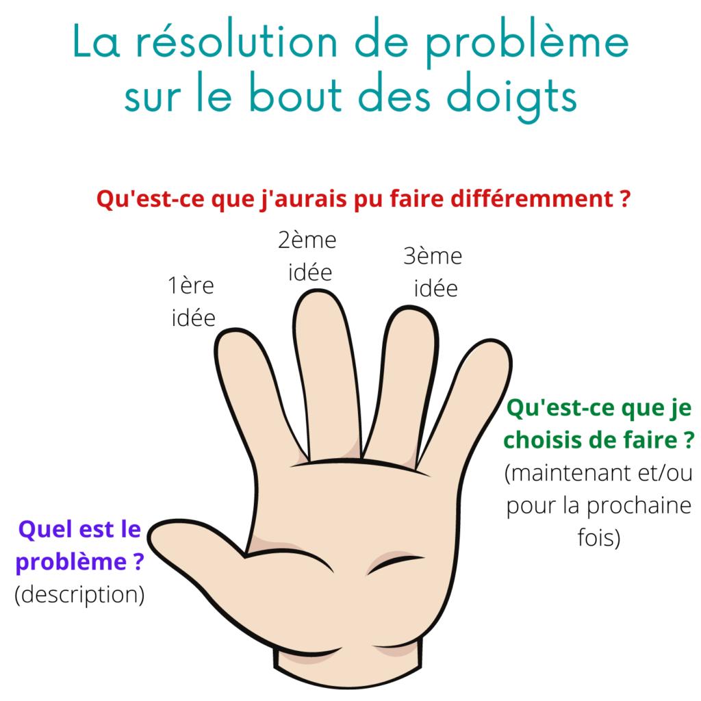 La résolution de problème sur le bout des doigts