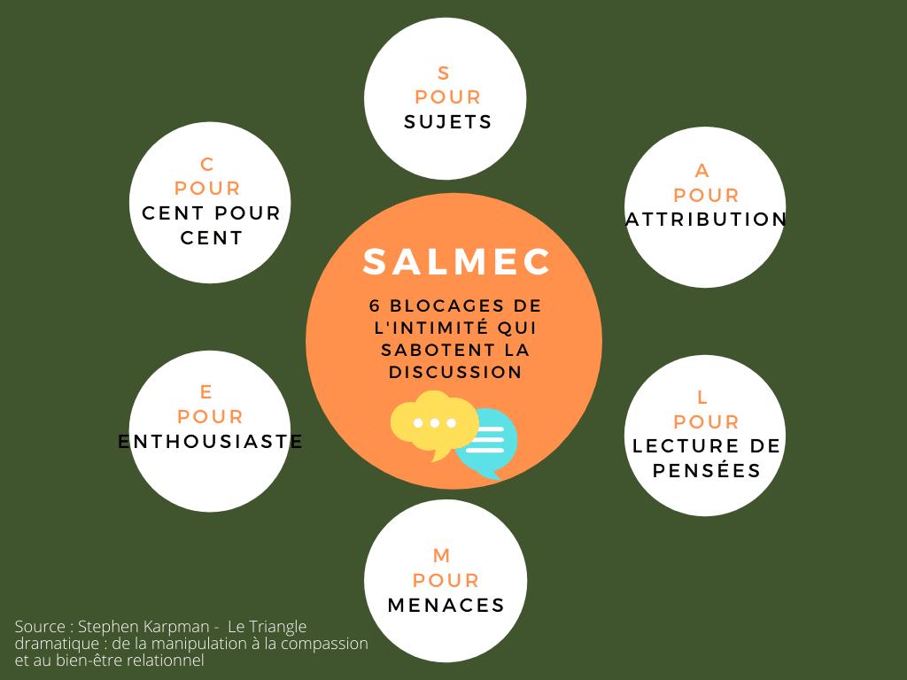 SALMEC sabotage communication