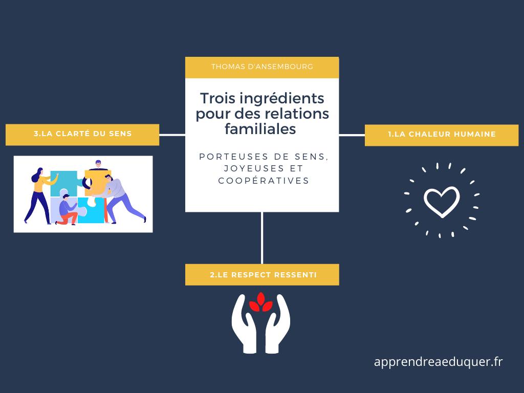 Trois ingrédients pour des relations familiales