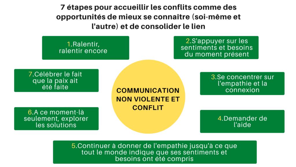 7 étapes pour accueillir les conflits comme des opportunités de mieux se connaître (soi-même et l'autre) et de consolider le lien