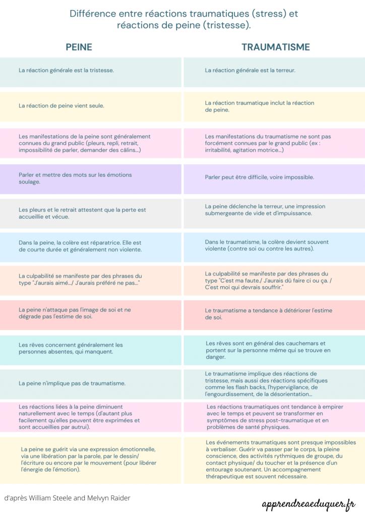 Les différences entre réactions liées tristesse réactions traumatiques
