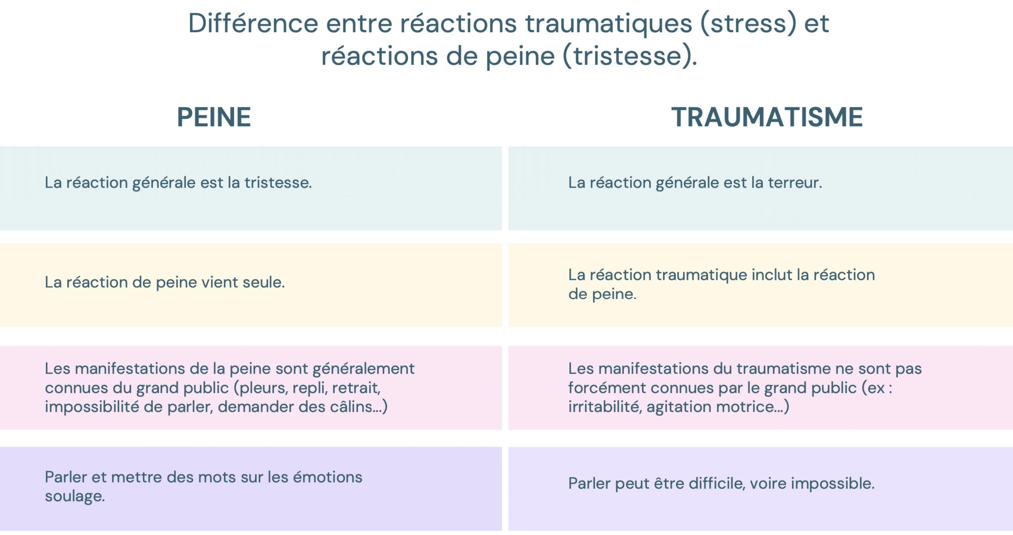 différences réactions liées tristesse réactions traumatiques