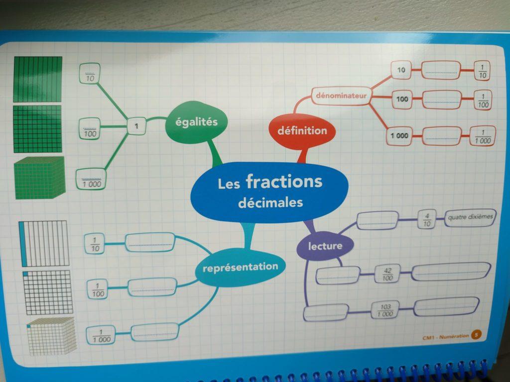 cartes mentales CM1 maths français