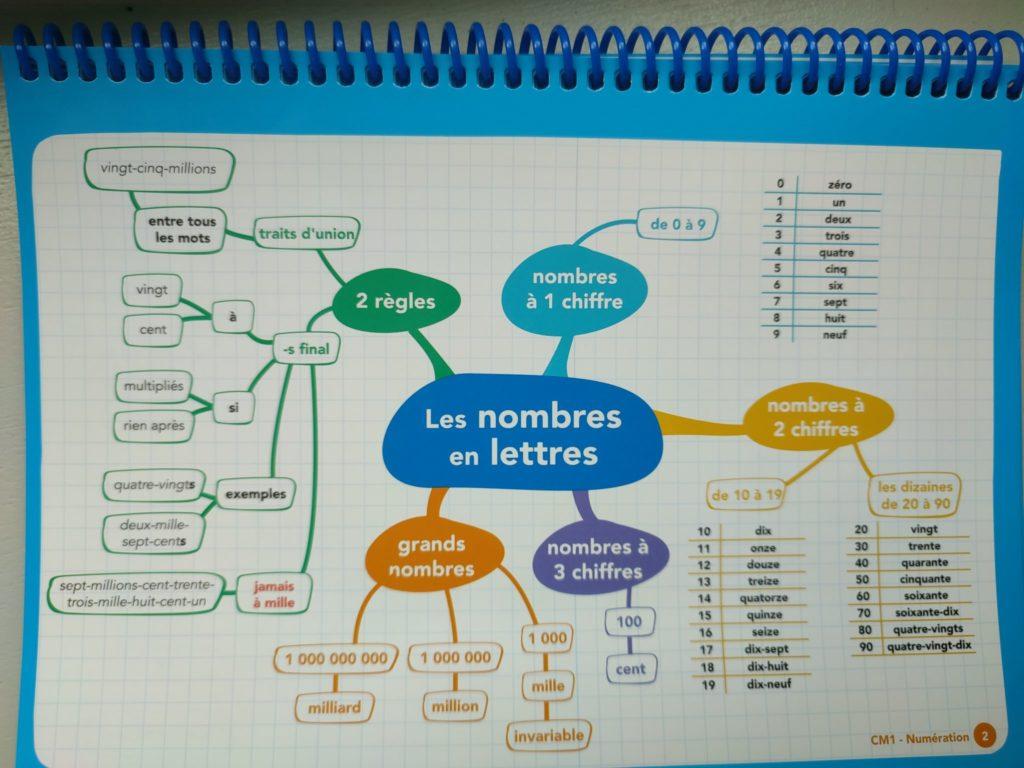 cartes mentales CM1 programme maths français