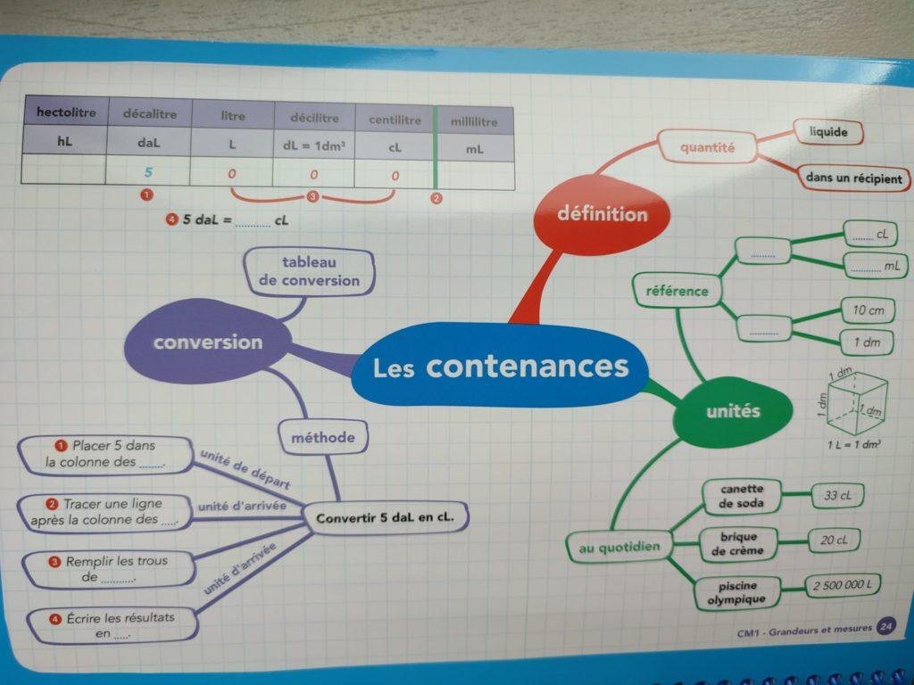 cartes mentales programme français maths cm1