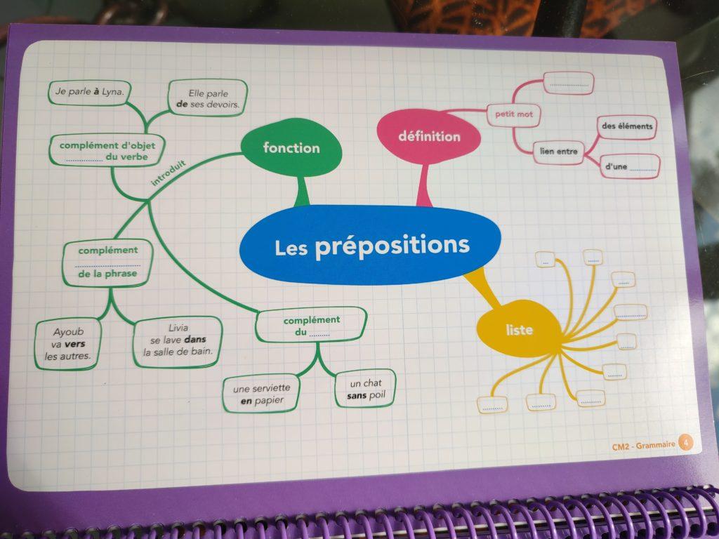 français maths CM2 cartes mentales