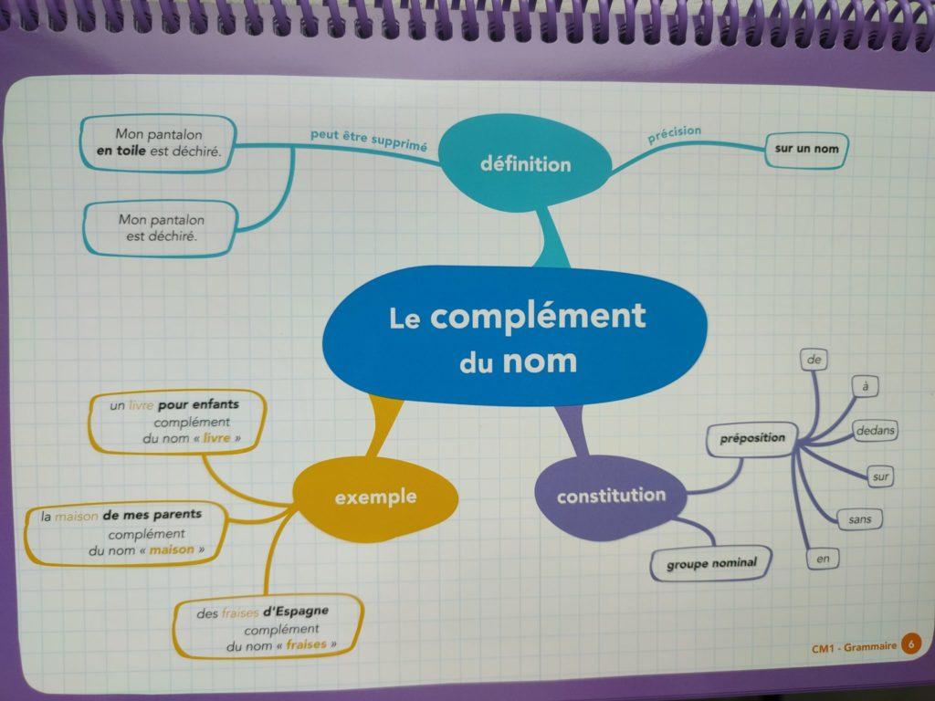 français maths cm1 cartes mentales