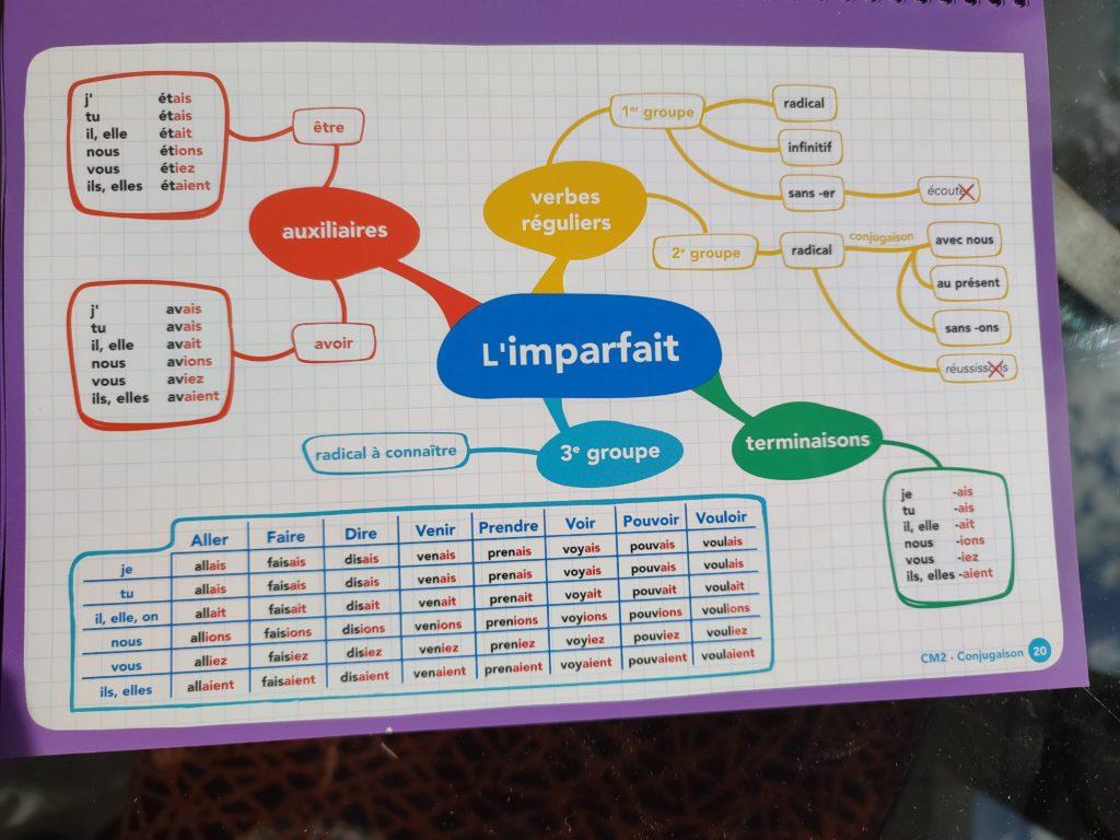 programme français maths cartes mentales cmé