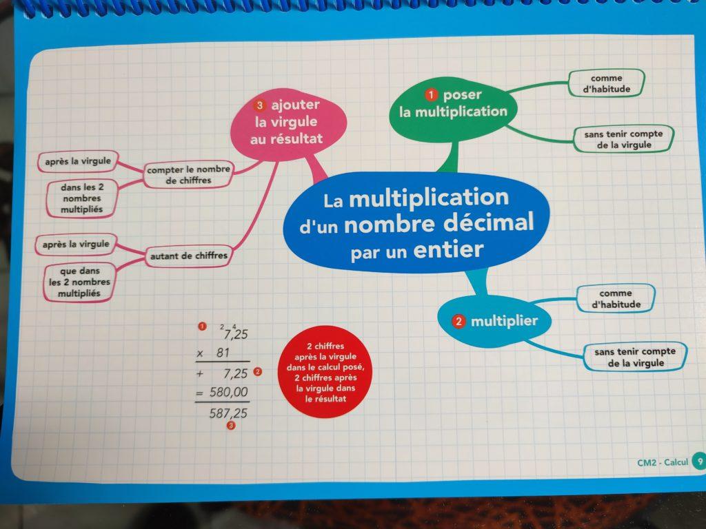 programme maths français cm2 cartes mentales